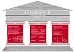 Solvency II Übersicht